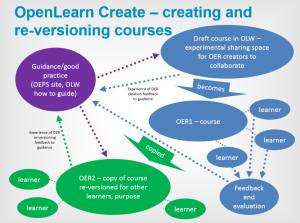 OLC creating reversioning courses