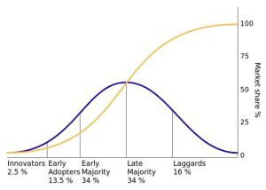 Based on Rogers, E. (1962) Diffusion of innovations. Free Press, London, NY, USA, https://commons.wikimedia.org/wiki/File:Diffusion_of_ideas.svg Public Domain